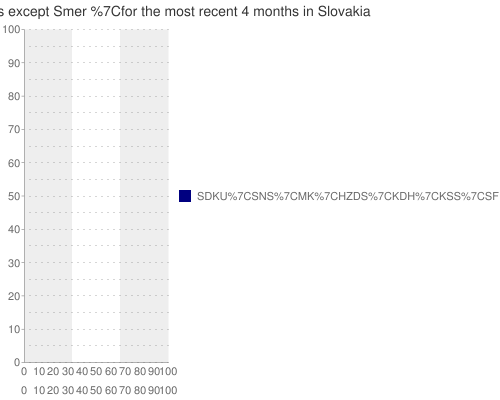 UVVM+poll+data+ for +all+parties+except+Smer+ for the most recent +4+months+ in Slovakia